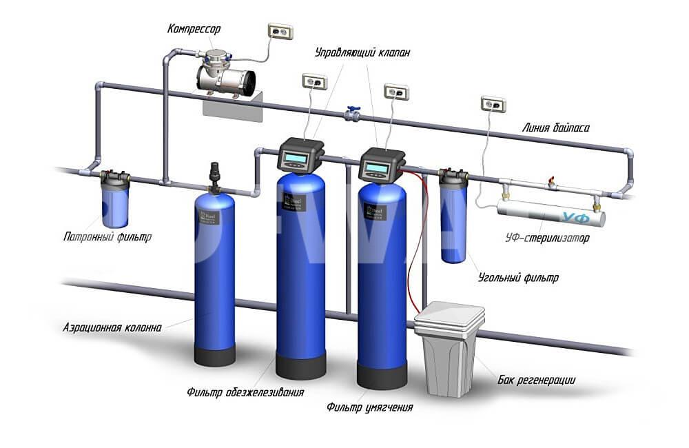Современные системы аэрации воды - для чего необходимы, особенности работы